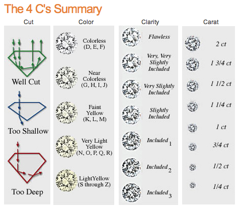 Diamond Best Quality Checking with 4Cs Guide